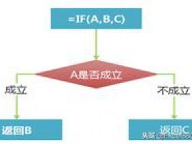Excel里IF函数条件判断and or not 三大逻辑函数用法详解  图文
