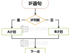 Excel VBA流程图 基础入门之IF语句  一眼就能看懂的多层IF嵌套规则