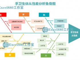 Excel图表鱼骨图模板 手卫生依从性差分析鱼骨图 医院分析用