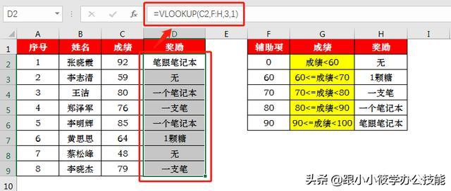 看10遍不如练一遍!vlookup函数4个经典用法,可直接套用公式